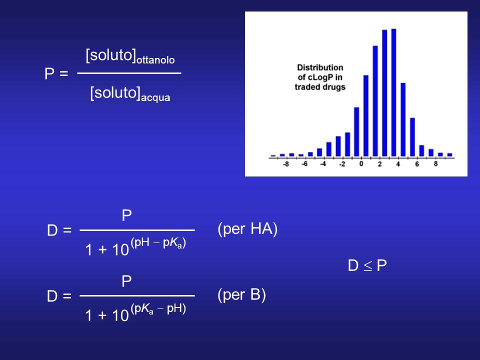 [soluto]ottanolo P = [soluto]acqua P (per HA) D = 1 + 10 D  P P